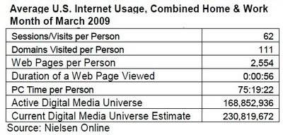 nielsen-online-average-internet-usage-march-2009.jpg