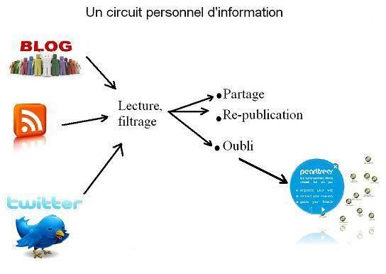 circuit d'information.JPG